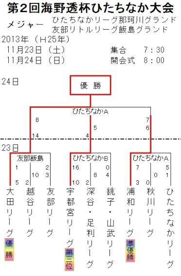 第2回海野透杯ひたちなか大会【結果】