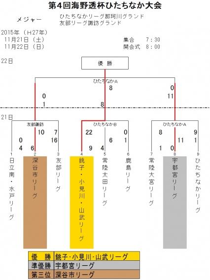 第4回海野透杯ひたちなか大会【2日目結果】